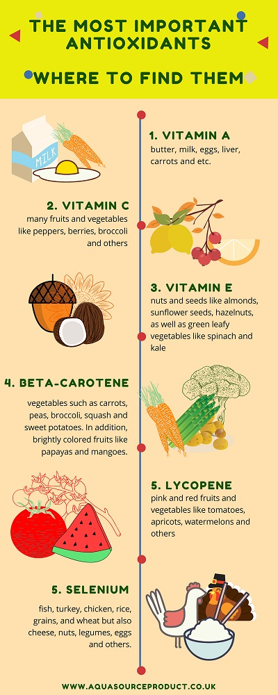list of antioxidants